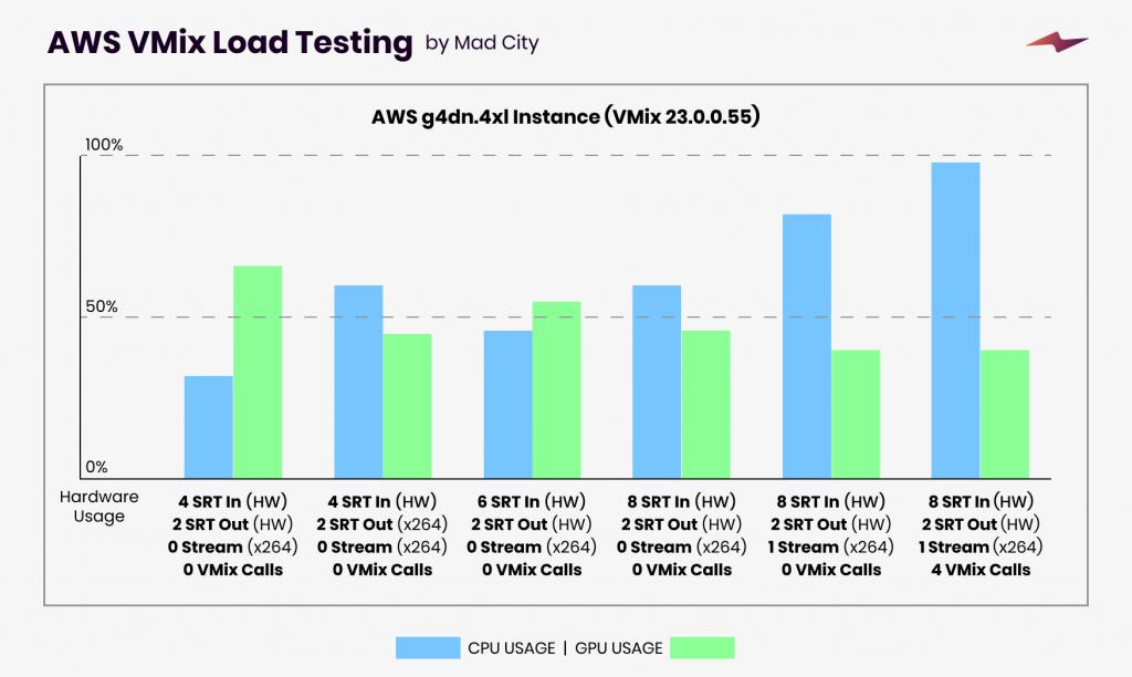 AWS Vmix Load Testing