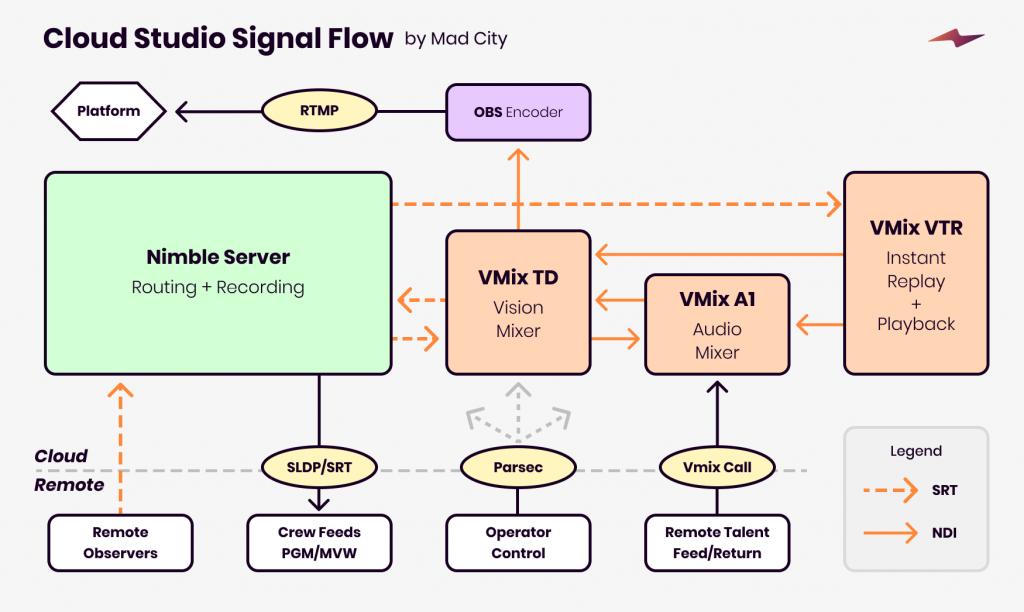 Cloud Studio Signal Flow